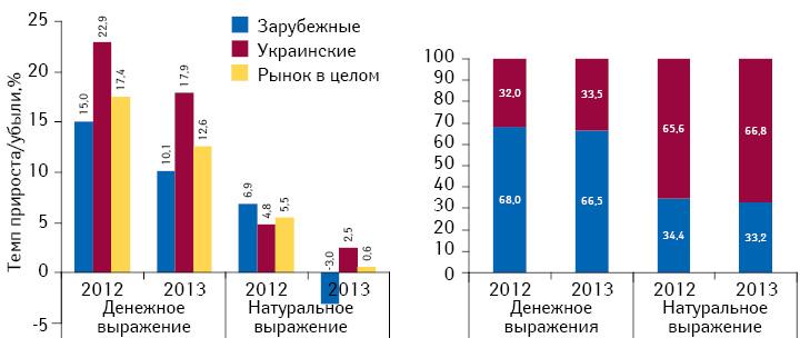 Структура аптечных продаж лекарственных средств украинского изарубежного производства вденежном инатуральном выражении, а также темпы прироста/убыли их реализации поитогам 2012–2013 гг. посравнению саналогичным периодом предыдущего года