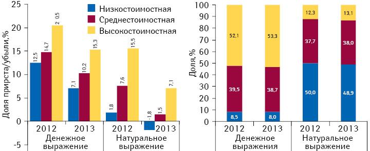 Структура аптечных продаж лекарственных средств вразрезе ценовых ниш вденежном инатуральном выражении, а также темпы прироста/убыли объема их аптечных продаж поитогам 2012–2013 гг. посравнению саналогичным периодом предыдущего года