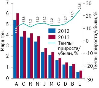 Динамика аптечных продаж лекарственных средств вразрезе групп АТС-классификации 1-го уровня вденежном выражении поитогам 2013г. суказанием темпов прироста/убыли их реализации посравнению саналогичным периодом предыдущего года
