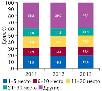 Долевое распределение маркетирующих организаций всоответствии сзанимаемыми ими позициями врейтинге пообъему аптечных продаж лекарственных средств вденежном выражении поитогам 2011–2013 гг.