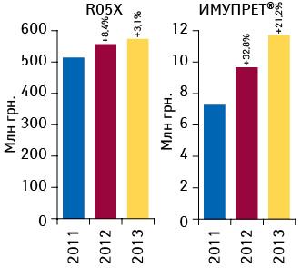 Динамика объема аптечных продаж ИМУПРЕТА ипрепаратов группы R05X вденежном выражении поитогам 2011–2013 гг. суказанием темпов прироста посравнению спредыдущим годом