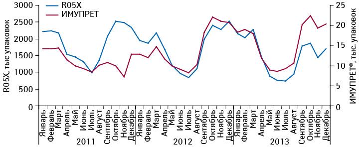 Динамика объема аптечных продаж ИМУПРЕТА ипрепаратов его конкурентной группы R05X внатуральном выражении в2011–2013 гг.