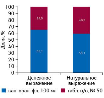 Удельный вес различных форм ИМУПРЕТА вобщем объеме аптечных продаж брэнда вденежном инатуральном выражении поитогам 2013 г.