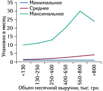 Минимальное, среднее имаксимальное количество реализованных упаковок ИМУПРЕТА вразличных торговых точках, сгруппированных поих финансовым характеристикам, вдекабре 2013 г.