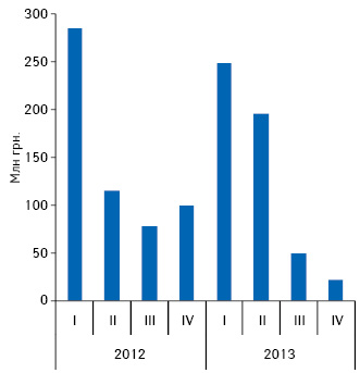 Динамика аптечных продаж игосударственных закупок препаратов инсулина вденежном выражении