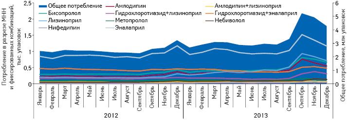 Динамика общего объема потребления внатуральном выражении препаратов, включенных вПилотный проект, вабсолютных величинах за период сянваря 2012 подекабрь 2013 г. суказанием потребления вразрезе отдельных МНН ификсированных комбинаций