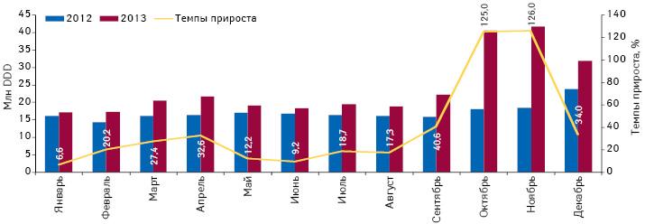 Динамика объема потребления (вDDD) монопрепаратов, включенных вПилотный проект иподпадающих подвозмещение (ІI группа), вабсолютных величинах за период сянваря подекабрь 2012 и2013 г. суказанием темпов прироста потребления в2013 г. посравнению саналогичным периодом предыдущего года