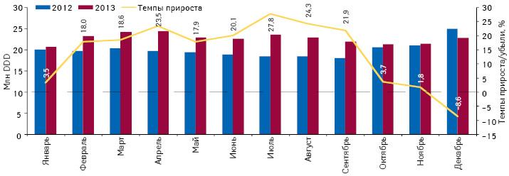 Динамика объема потребления (вDDD) монопрепаратов, включенных вПилотный проект, но не подпадающих подвозмещение (ІIІ группа), вабсолютных величинах за период сянваря подекабрь 2012 и2013 г. суказанием темпов прироста потребления в2013 г. посравнению саналогичным периодом предыдущего года