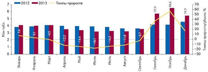 Динамика объема потребления (втаблетках) комбинированных препаратов, включенных вПилотный проект иподпадающих подвозмещение (ІІ группа), вабсолютных величинах за период сянваря подекабрь 2012 и2013 г. суказанием темпов прироста потребления в2013 г. относительно 2012 г.