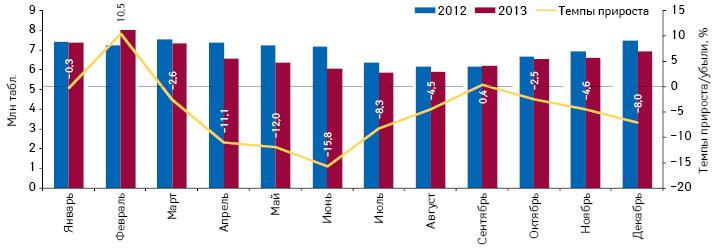 Динамика объема потребления (втаблетках) комбинированных препаратов, включенных вПилотный проект, но не подпадающих подвозмещение (ІІІ группа), вабсолютных величинах за период сянваря подекабрь 2012 и2013 г. суказанием темпов прироста потребления в2013 г. относительно 2012 г.