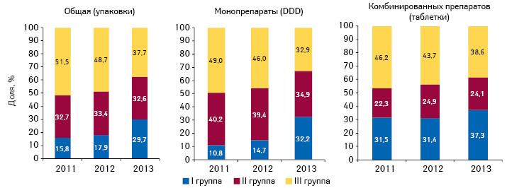 Структура потребления антигипертензивных препаратов, включенных вПилотный проект, вразрезе групп возмещения поитогам 2011–2013 гг.
