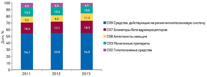 Структура аптечных продаж препаратов для лечения артериальной гипертензии вразрезе АТС-классификации 2-го уровня внатуральном выражении поитогам 2011–2013 гг.