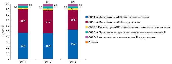 Структура аптечных продаж препаратов АТС-группы С09 вразрезе групп АТС-классификации 4-го уровня внатуральном выражении поитогам 2011–2013 гг.