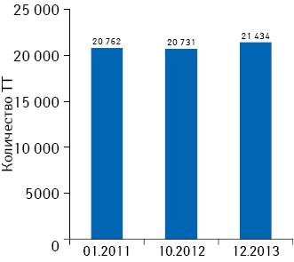 Динамика количества торговых точек посостоянию на01.01.2011 г., 01.10.2012 г., 31.12.2013 г.