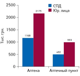 Средний выторг за 9 мес 2013 г. на1 торговую точку вразрезе их типов