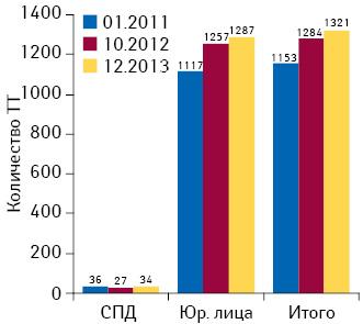 Динамика количества торговых точек различных форм собственности вКиеве посостоянию на01.01.2011 г., 01.10.2012 г., 31.12.2013 г.