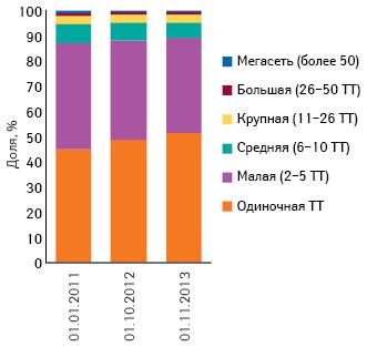 Удельный вес аптечных сетей вразрезе их размеров посостоянию на01.01.2011 г., 01.10.2012 г., 01.11.2013 г.