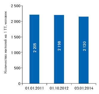 Обеспеченность населения аптечными учреждениями посостоянию на01.01.2011 г., 01.10.2012 г., 03.01.2014 г.