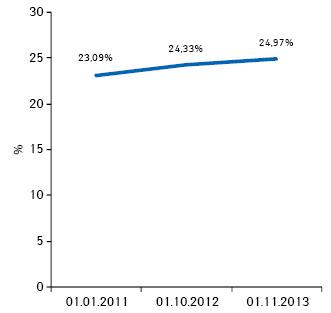 Удельный вес торговых точек, принадлежащих частным предпринимателям, посостоянию на01.01.2011 г., 01.10.2012 г., 01.11.2013 г.