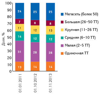 Удельный вес торговых точек вразрезе размеров аптечной сети посостоянию на01.01.2011 г., 01.10.2012 г., 01.11.2013 г.