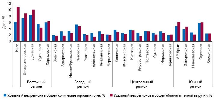 Долевое распределение регионов Украины поколичеству торговых точек иобъему аптечной выручки вденежном выражении посостоянию на01.11.2013 г.