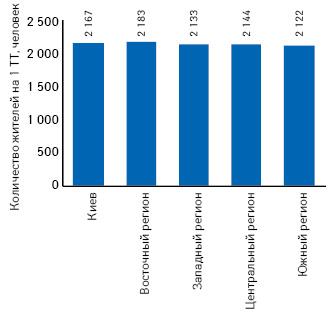 Обеспеченность населения аптечными учреждениями вразрезе регионов Украины посостоянию на01.11.2013 г.