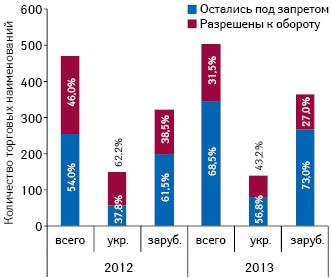Количество препаратов, запрещенных/разрешенных кобороту, а также их удельный вес вобщем объеме запрещенных препаратов всвязи сотсутствием регистрации в2012–2013 гг. вразрезе украинского изарубежного производства