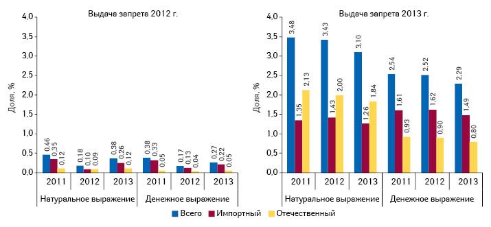 Удельный вес препаратов, разрешенных кобороту, накоторые был выдан полный запрет в2012–2013 гг., вобщем объеме продаж лекарственных средств вразрезе украинского изарубежного производства
