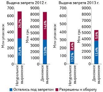 Суммарный объем продаж препаратов, запрещенных/разрешенных кобороту, накоторые выдан полный ивременный запрет в2012–2013 гг., а также их удельный вес вобщем объеме продаж