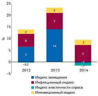Индикаторы изменения объема аптечных продаж лекарственных средств вденежном выражении поитогам января 2012–2014гг. посравнению саналогичным периодом предыдущего года