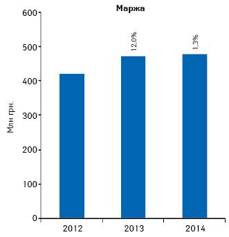 Динамика аптечной маржи от реализации лекарственных средств поитогам января 2012–2014гг.