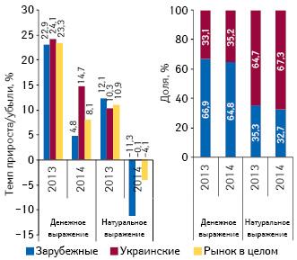 Структура аптечных продаж лекарственных средств украинского изарубежного производства вденежном инатуральном выражении, атакже темпы прироста/убыли их реализации поитогам января 2013–2014гг. посравнению саналогичным периодом предыдущего года