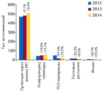 Количество воспоминаний специалистов здравоохранения о различных видах промоции лекарственных средств поитогам января 2012–2014гг. суказанием темпов прироста/убыли посравнению саналогичным периодом предыдущего года
