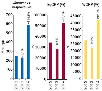 Динамика объема инвестиций***** фармкомпаний врекламу лекарственных средств наТВ, уровня контакта саудиторией (EqGRP) ирейтингов (WGRP) поитогам января 2012–2014гг. суказанием темпов прироста/убыли посравнению саналогичным периодом предыдущего года