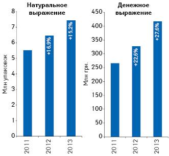Динамика розничного потребления препаратов АТС-группы А10В «Гипогликемизирующие препараты, за исключением инсулинов» внатуральном иденежном выражении поитогам 2011–2013 гг. суказанием темпов прироста посравнению саналогичным периодом предыдущего года
