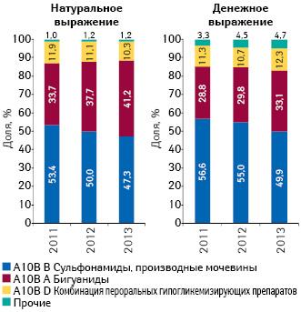 Структура аптечных продаж гипогликемизирующих препаратов вразрезе АТС-классификации 4-го уровня внатуральном (упаковки) иденежном выражении поитогам 2011–2013 гг.