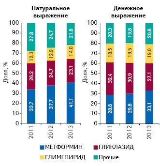 Структура аптечных продаж гипогликемизирующих препаратов вразрезе отдельных МНН внатуральном (упаковки) иденежном выражении поитогам 2011–2013 гг.