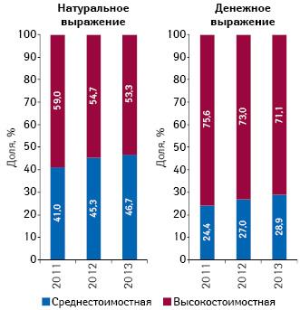 Структура аптечных продаж препаратов метформина, гликлазида иглимепирида  вразрезе ценовых ниш внатуральном (упаковки) иденежном выражении поитогам 2011–2013 гг.