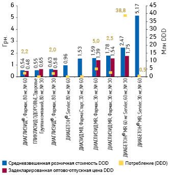 Средневзвешенная розничная стоимость изадекларированная оптово-отпускная цена суточной дозы препаратов гликлазида, а также объем их потребления поитогам 2013 г.*