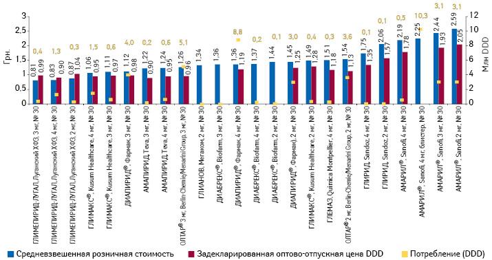 Средневзвешенная розничная стоимость изадекларированная оптово-отпускная цена суточной дозы препаратов глимепирида, а также объем их потребления поитогам 2013 г.*