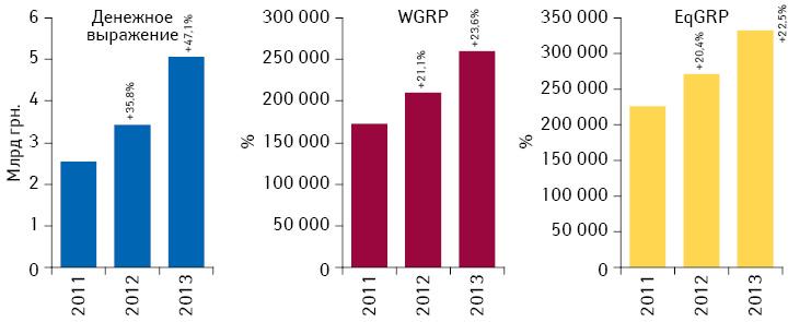 Динамика объема инвестиций фармкомпаний врекламу лекарственных средств нателевидении, уровня контакта саудиторией EqGRP ирейтингов WGRP поитогам 2011–2013 гг. суказанием темпов их прироста посравнению саналогичным периодом предыдущего года