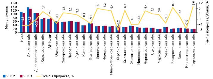 Объем продаж лекарственных средств внатуральном выражении врегионах Украины суказанием темпов прироста за 2013 г. посравнению саналогичным периодом предыдущего года