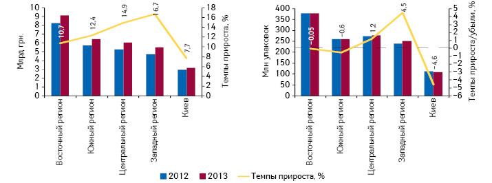 Объем продаж лекарственных средств вденежном инатуральном выражении врегионах Украины суказанием темпов прироста за 2013 г. посравнению саналогичным периодом предыдущего года