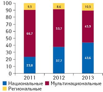 Удельный вес инвестиций фармкомпаний врекламу лекарственных средств наТВ вразрезе типов каналов поитогам 2011–2013 гг.