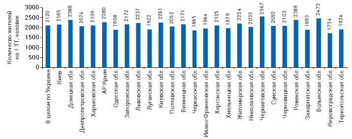 Обеспеченность населения аптечными учреждениями врегионах Украины