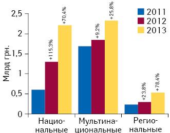 Объем инвестиций фармкомпаний врекламу лекарственных средств наТВ потипам каналов поитогам 2011–2013 гг. суказанием темпов прироста посравнению саналогичным периодом предыдущего года