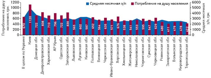 Объем аптечных продаж лекарственных средств надушу населения поитогам 2013 г. исредний месячный уровень заработной платы врегионах Украины за январь–ноябрь 2013 г.