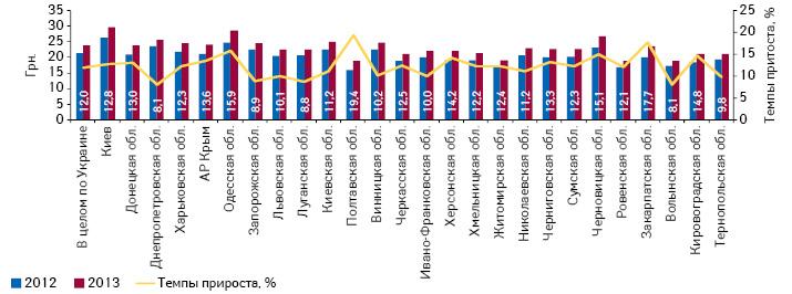 Средневзвешенная стоимость 1 упаковки лекарственных средств врегионах Украины поитогам 2012–2013 гг., а также темпы ее прироста посравнению спредыдущим годом