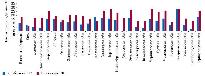 Темпы прироста объема аптечных продаж лекарственных средств украинского изарубежного производства врегионах Украины вденежном выражении поитогам 2013 г. посравнению спредыдущим годом