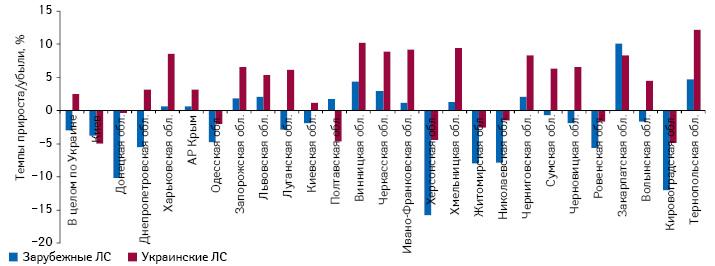 Темпы прироста объема аптечных продаж лекарственных средств украинского изарубежного производства врегионах Украины внатуральном выражении поитогам 2013 г. посравнению спредыдущим годом